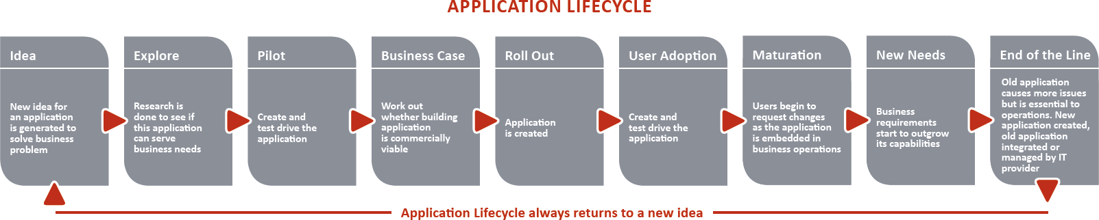5 Five Signs You Need New Technology: Application Lifecycle Management