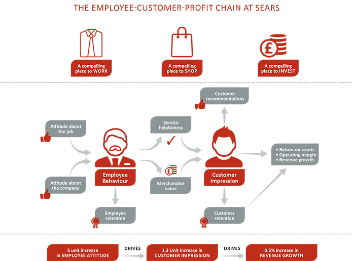 Retailers, Treat Call Centre Staff As Your Critical Response Team